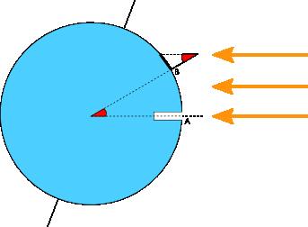 calcul circonférence