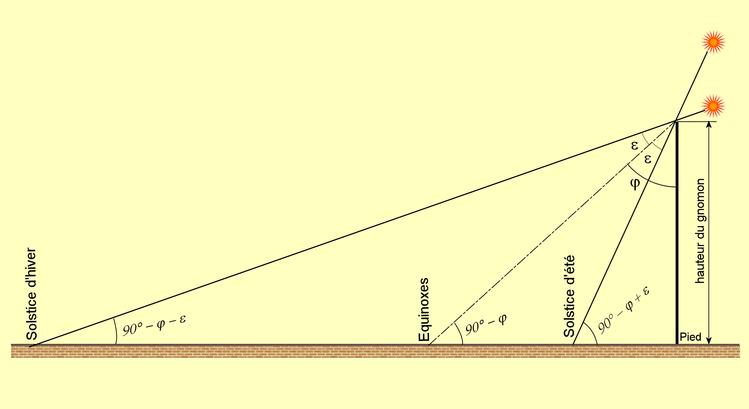 principe du gnomon